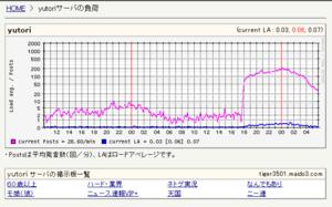2ch_yutori_20100309.png