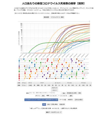 人口あたりの新型コロナウイルス死者数の推移【国別】(札幌大学)